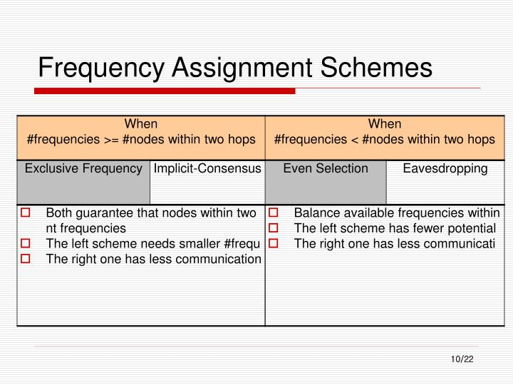 Frequency Assignment Schemes