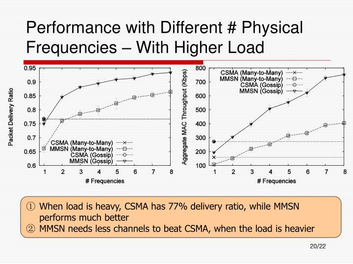 Performance with Different # Physical Frequencies – With Higher Load