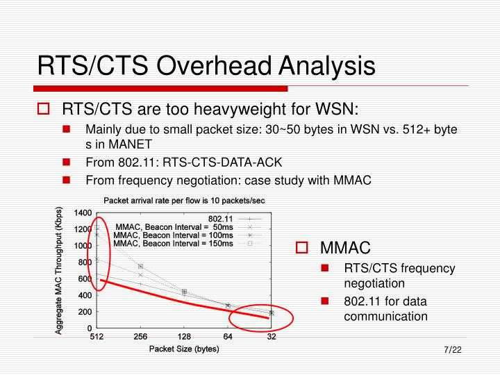 RTS/CTS Overhead Analysis