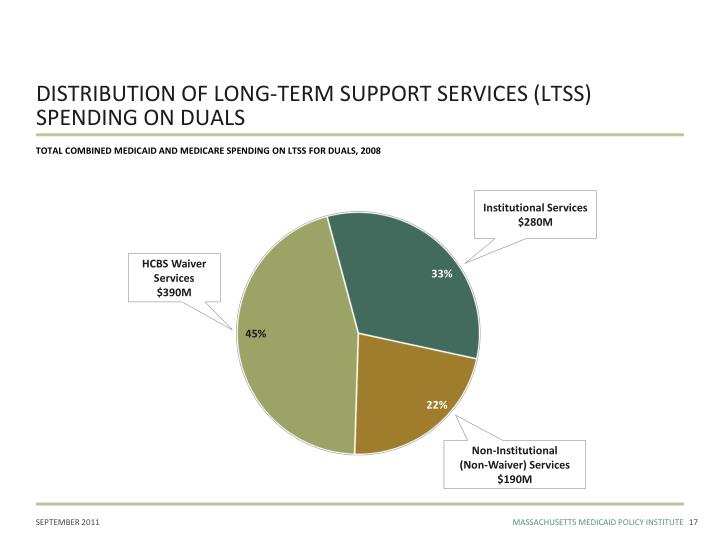 DISTRIBUTION OF LONG-TERM SUPPORT SERVICES (LTSS) SPENDING ON DUALS