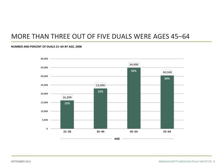 MORE THAN THREE OUT OF FIVE DUALS WERE AGES 45–64