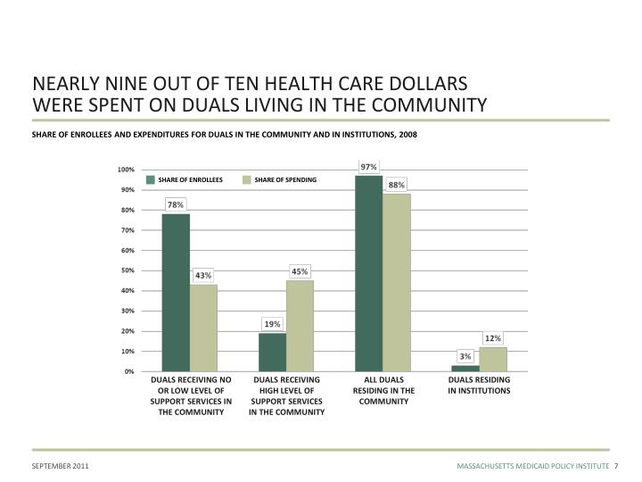 NEARLY NINE OUT OF TEN HEALTH CARE DOLLARS