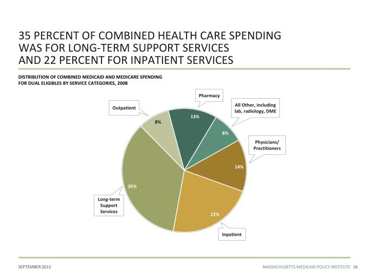 35 PERCENT OF COMBINED HEALTH CARE SPENDING