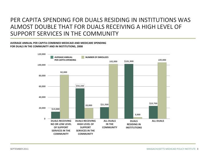 PER CAPITA SPENDING FOR DUALS RESIDING IN INSTITUTIONS WAS ALMOST DOUBLE THAT FOR DUALS RECEIVING A HIGH LEVEL OF SUPPORT SERVICES IN THE COMMUNITY