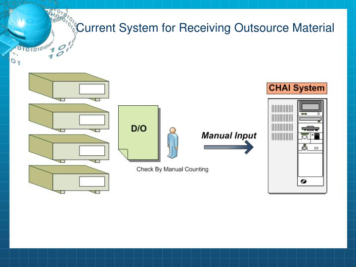 Current System for Receiving Outsource Material