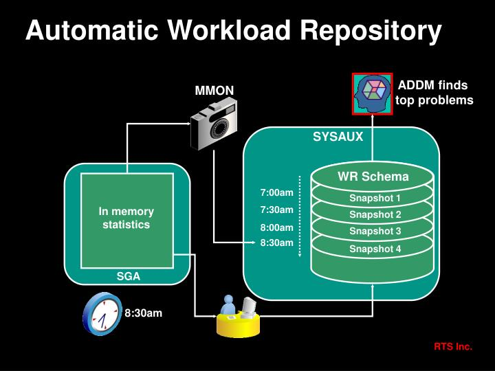 Automatic Workload Repository