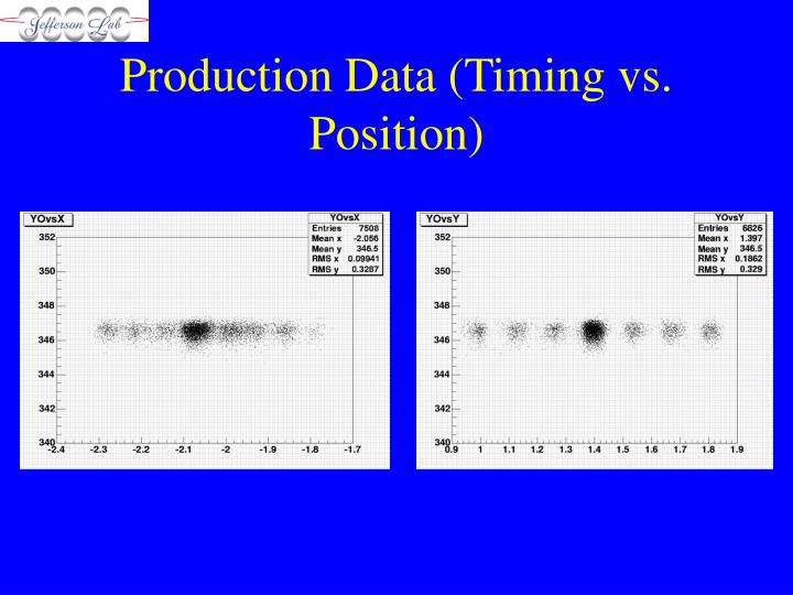 Production Data (Timing vs. Position)