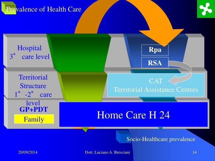 Prevalence of Health Care
