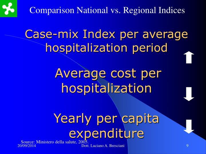 Comparison National vs. Regional Indices