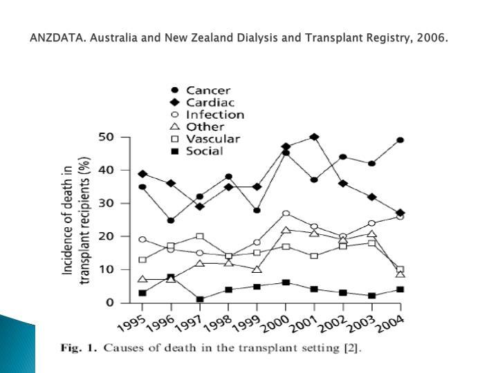 ANZDATA. Australia and New Zealand Dialysis and Transplant Registry, 2006.