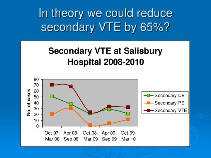 In theory we could reduce secondary VTE by 65%?