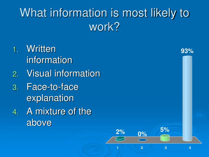 What information is most likely to work?