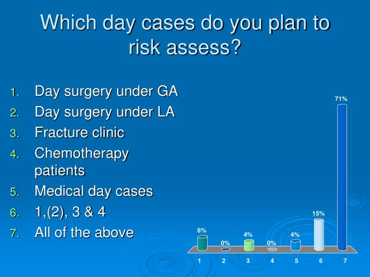 Which day cases do you plan to risk assess?