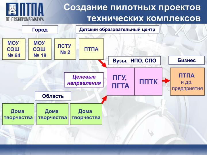 Создание пилотных проектов технических комплексов