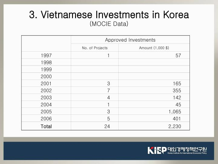 3. Vietnamese Investments in Korea