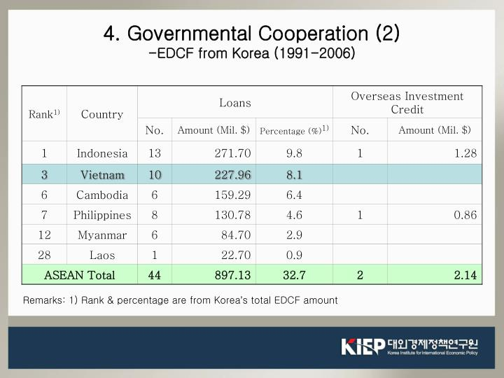 4. Governmental Cooperation (2)