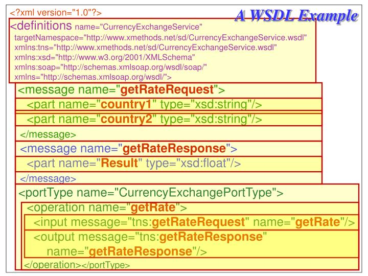 A WSDL Example