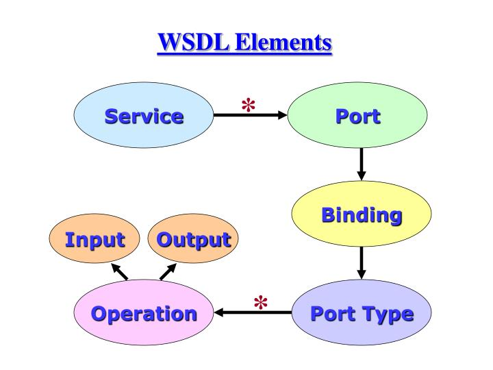 WSDL Elements