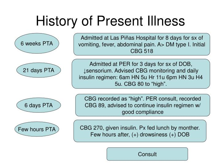history of present illness The history is one of the three key components of e/m documentation the history is designed to act as a narrative which provides information about the clinical problems or symptoms being addressed during the encounter.