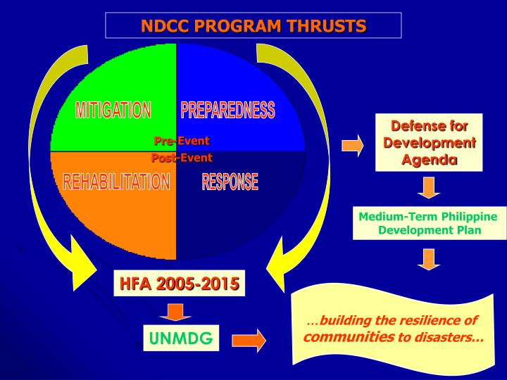 NDCC PROGRAM THRUSTS
