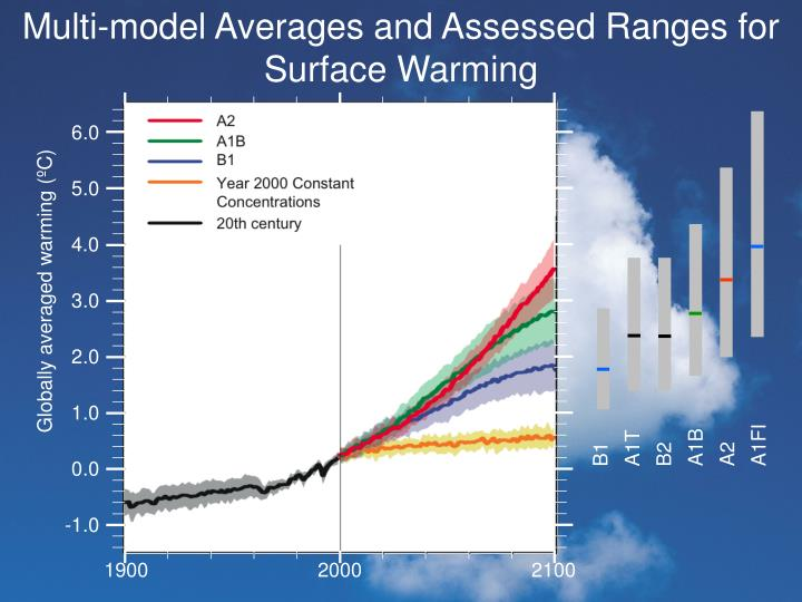 Multi-model Averages and Assessed Ranges for