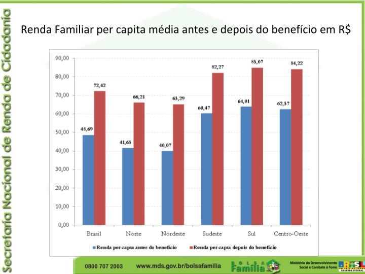 Renda Familiar per capita média antes e depois do benefício em R$