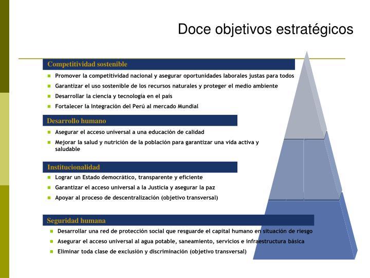 Competitividad sostenible