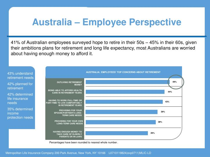 AUSTRALIA: EMPLOYEES' TOP CONCERNS ABOUT RETIREMENT
