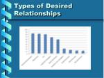 types of desired relationships