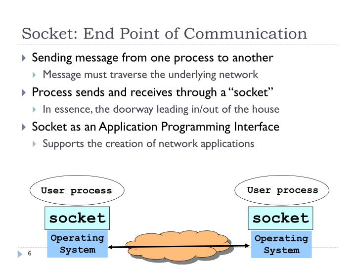 Socket: End Point of Communication