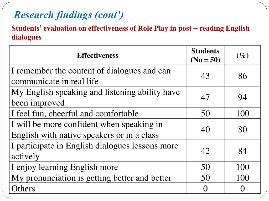 PPT - USING ROLE – PLAY IN TEACHING ENGLISH DIALOGUES FOR STUDENTS