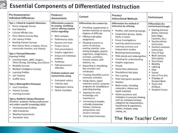 Ppt Revisiting Differentiated Instruction Powerpoint Presentation