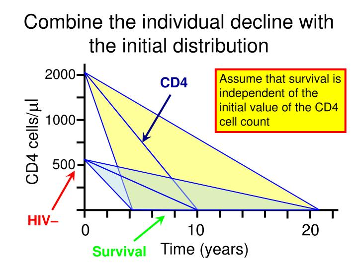 Combine the individual decline with the initial distribution