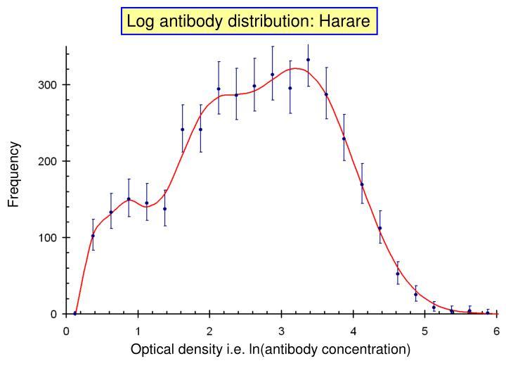 Log antibody distribution: Harare