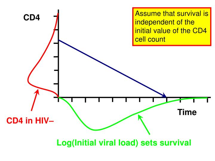 Assume that survival is independent of the initial value of the CD4 cell count