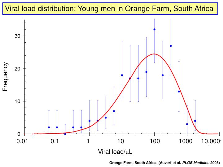 Viral load distribution: Young men in Orange Farm, South Africa