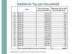 additional tax per household1