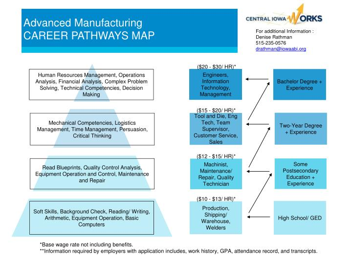 advanced manufacturing career pathways map
