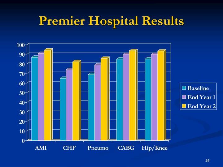 Premier Hospital Results