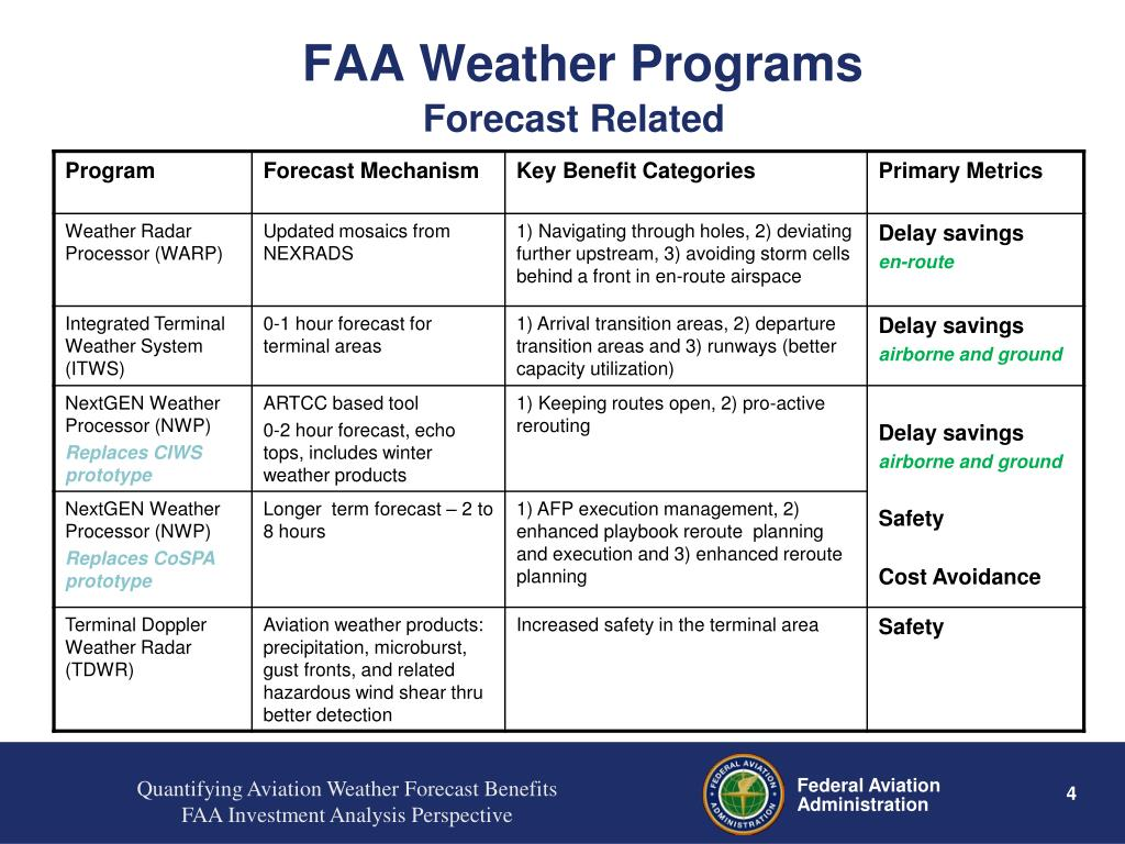 PPT - Quantifying Aviation Weather Forecast Benefits – an