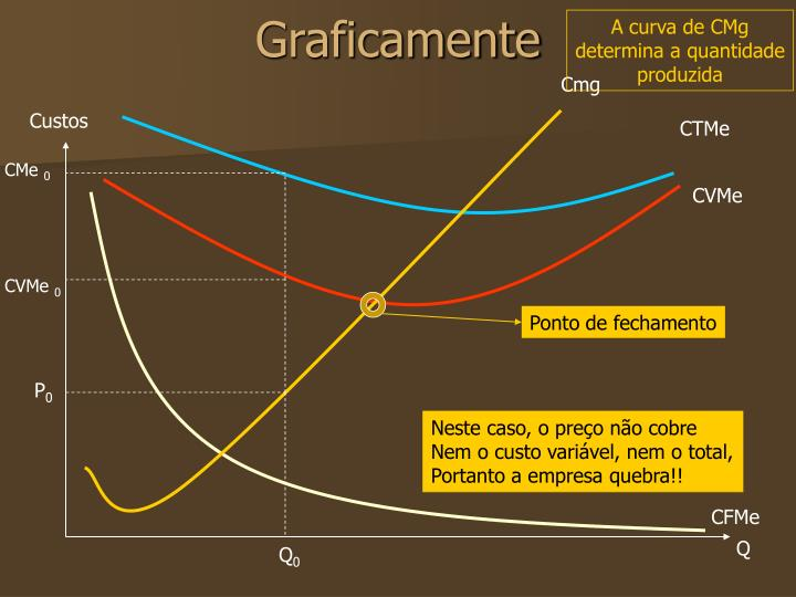A curva de CMg