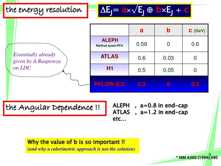 the energy resolution
