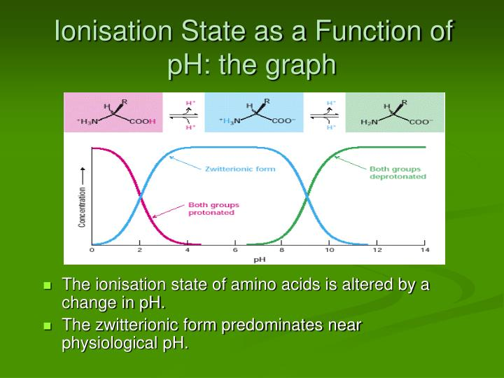 Ionisation State as a Function of pH: the graph