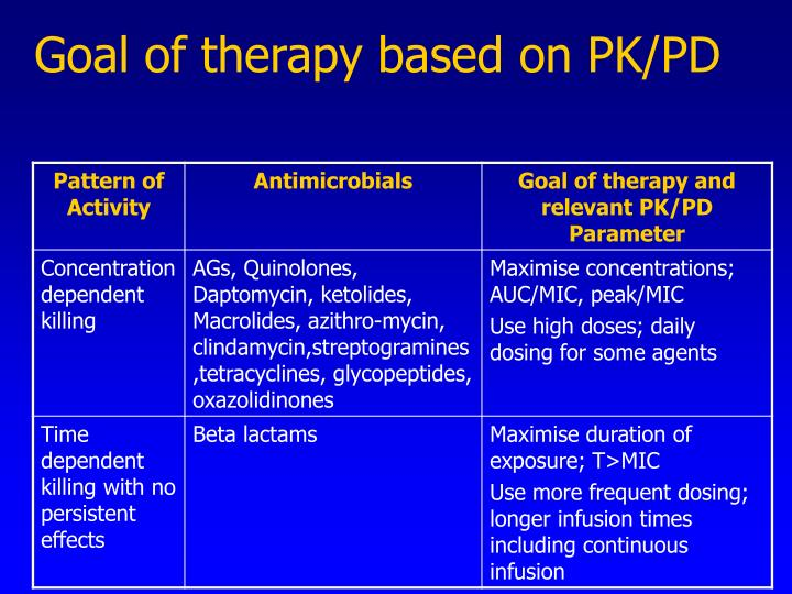 Goal of therapy based on PK/PD