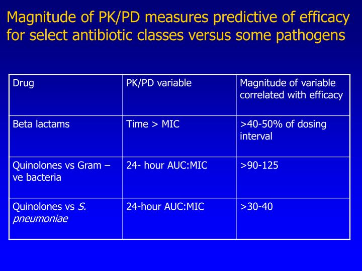 Magnitude of PK/PD measures predictive of efficacy for select antibiotic classes versus some pathogens