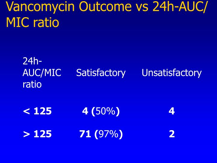 Vancomycin Outcome vs 24h-AUC/ MIC ratio