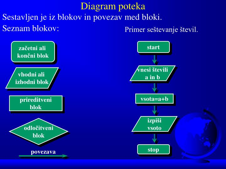Diagram poteka