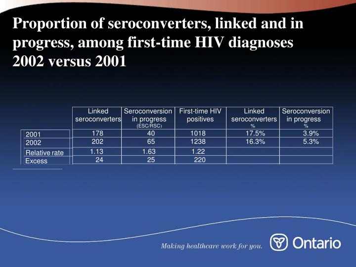 Proportion of seroconverters, linked and in progress, among first-time HIV diagnoses