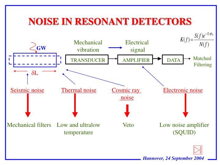 Noise in resonant detectors
