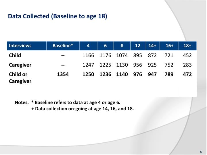 Data Collected (Baseline to age 18)